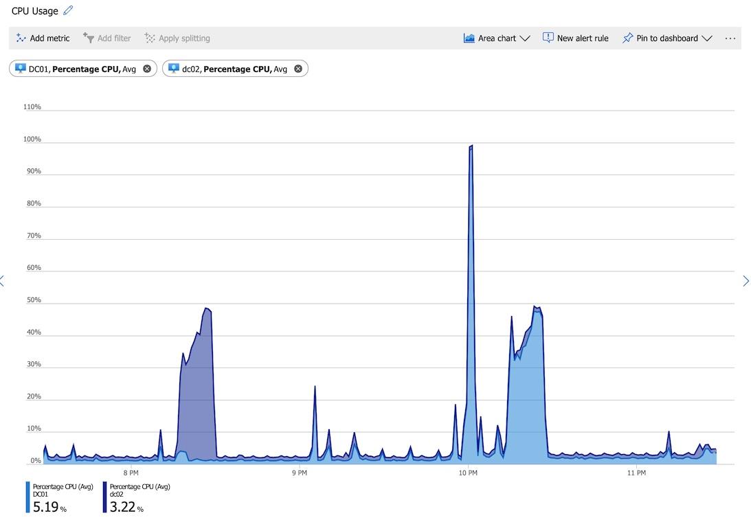 azure monitor cpu usage